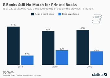 E-Books Still No Match for Printed Books