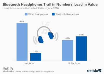 Audio & sound equipment Infographic - Bluetooth Headphones Trail in Numbers, Lead in Value