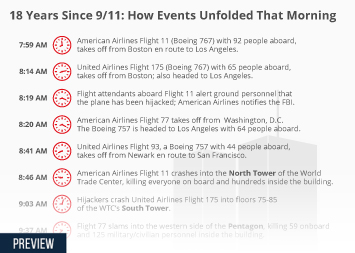 18 years since 9/11: how events unfolded that morning