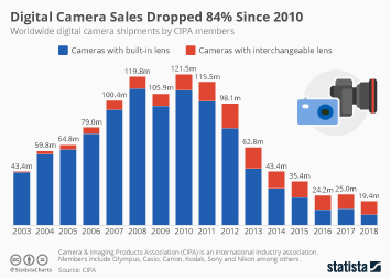 Cameras Infographic - Have Digital Camera Sales Bottomed Out?