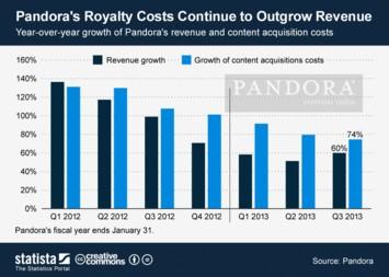 Pandora's Royalty Costs Continue to Outgrow Revenue