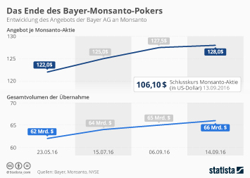Chemieindustrie Infografik - Das Ende des Bayer-Monsanto-Pokers
