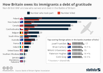 Immigration/migration in the United States Infographic - How Britain owes its immigrants a debt of gratitude