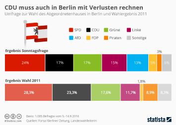 CDU muss auch in Berlin mit Verlusten rechnen