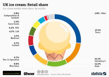 UK ice cream: retail share