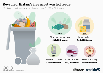 Food Waste Infographic - Britain's Five Most Wasted Foods
