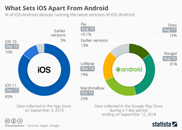 Chart: What Sets iOS Apart From Android | Statista