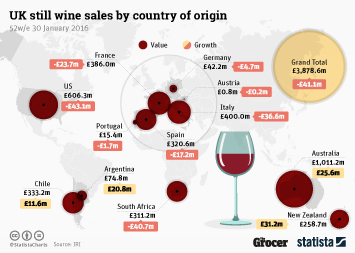 UK Still Wine Sales By Country Of Origin