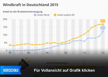 Windkraft in Deutschland 2015