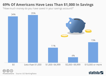 69% Of Americans Have Less Than $1,000 In Savings