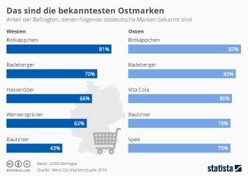 DDR Infografik - Das sind die bekanntesten Ostmarken