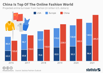 China Is Top Of The Online Fashion World
