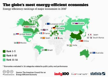 The globe's most energy-efficient economies