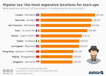 Hipster Tax: The Most Expensive Locations For Start-Ups