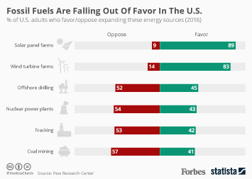 Fossil Fuels Are Falling Out Of Favor In The U.S.
