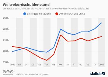 Internationale Staatsfinanzen Infografik - Weltweiter Schuldenstand erreicht Rekordniveau