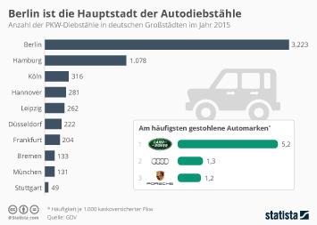 Berlin ist die Hauptstadt der Autodiebstähle