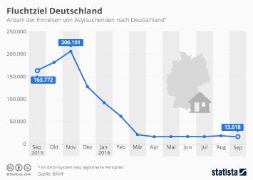 Fluchtziel Deutschland
