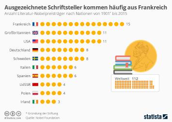 Nobelpreis und Nobelpreisträger Infografik - Ausgezeichnete Schriftsteller kommen häufig aus Frankreich