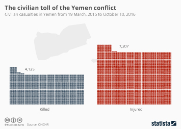 Rare earth elements Infographic - The Civilian Toll Of The Yemen Conflict
