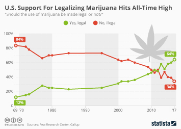 Chart: The States Where It\'s Legal To Smoke Marijuana | Statista