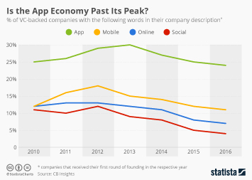 Mobile app monetization Infographic - Is the App Economy Past Its Peak?