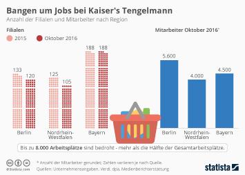 Bangen um Jobs bei Kaiser's Tengelmann