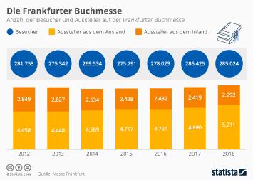 Frankfurter Buchmesse Infografik - Die Frankfurter Buchmesse