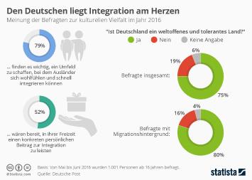 Ausländer  Infografik - Den Deutschen liegt Integration am Herzen