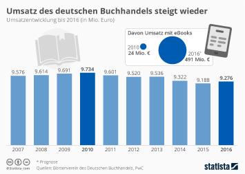 Umsatz des deutschen Buchhandels steigt wieder leicht