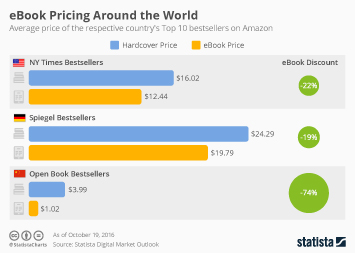 E books statistics facts statista e books infographic ebook pricing around the world fandeluxe