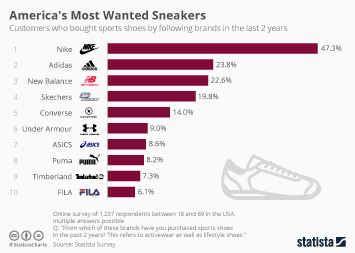 America's Most Wanted Sneaker Brands