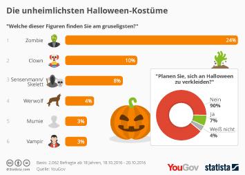 Die unheimlichsten Halloween-Kostüme