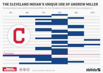 The Cleveland Indian's Unique Use Of Andrew Miller