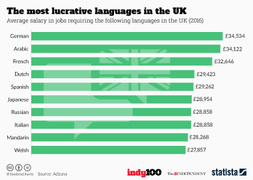 Languages in the United Kingdom Infographic - The most lucrative languages in the UK