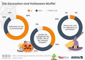 Die Deutschen sind Halloween-Muffel
