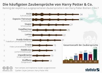 Die häufigsten Zaubersprüche von Harry Potter & Co.