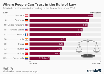 Denmark Infographic - Where People Can Trust in the Rule of Law