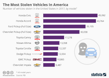 Crime and punishment around the world Infographic - The Most Stolen Vehicles In America
