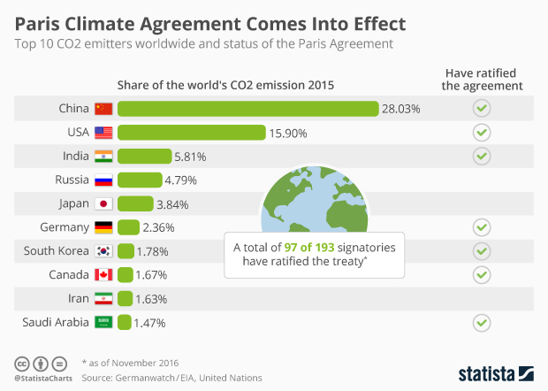 Chart Paris Climate Agreement Comes Into Effect Statista