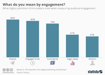 How to Measure Audience Engagement Online?