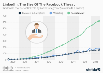 LinkedIn: The Size Of The Facebook Threat