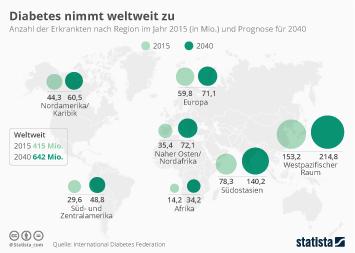 Diabetes Infografik - Diabetes nimmt weltweit zu