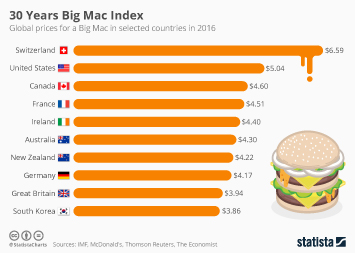 Big Mac Index in its 30th Year