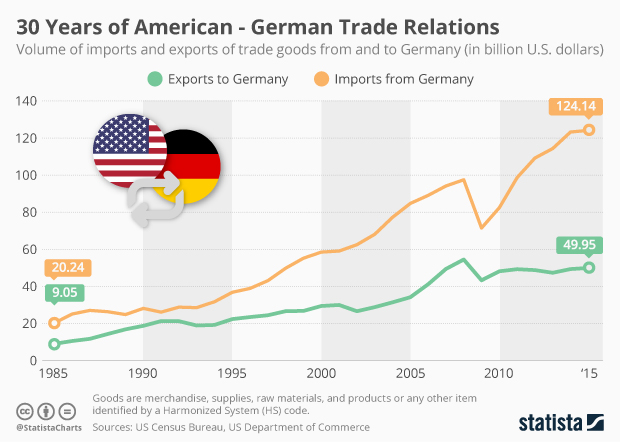 Chart 30 Years Of American German Trade Relations Statista