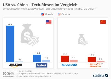 USA vs. China - Tech-Riesen im Vergleich