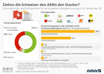 Kernenergie in der Schweiz Infografik - Ziehen die Schweizer den AKWs den Stecker?