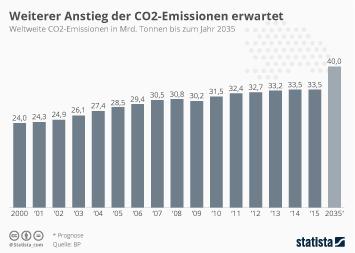 Weiterer Anstieg der CO2-Emissionen erwartet