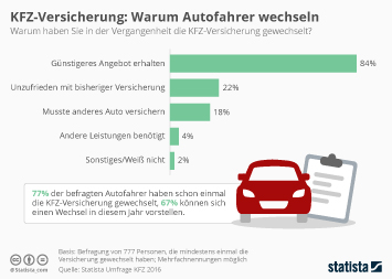 KFZ-Versicherung: Warum Autofahrer wechseln