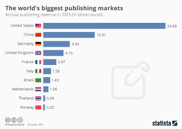 Print media industry Infographic - The World's Biggest Publishing Markets